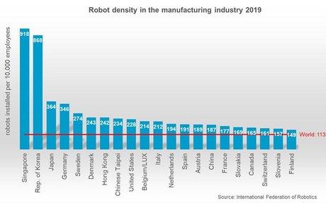 robot densité