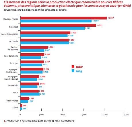 Classement des régions selon la production électrique renouvelable