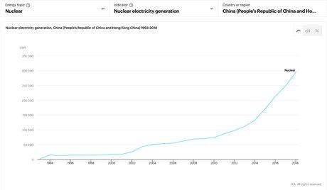Production nucléaire de la Chine