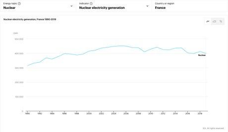 Production nucléaire française