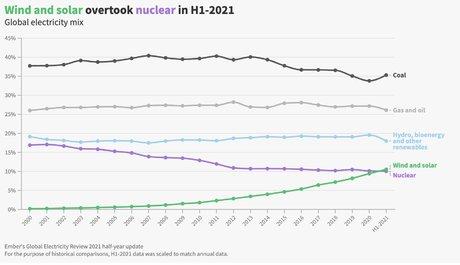 éolien et solaire dépassent le nucléaire