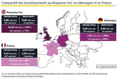 Baromètre EY startups 2021