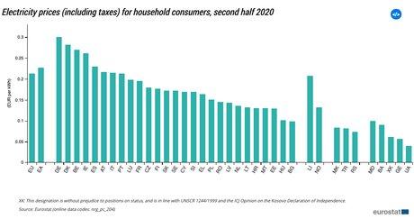 prix électricité ménages
