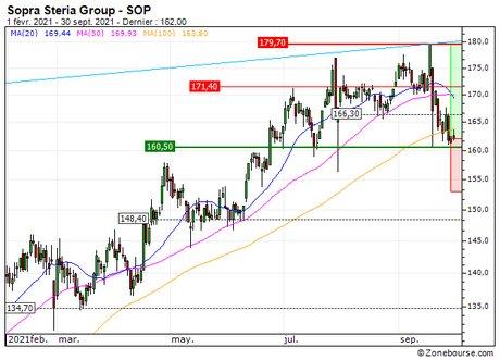 Sopra Steria Group : Reprise de la tendance de fond (28Q7S)