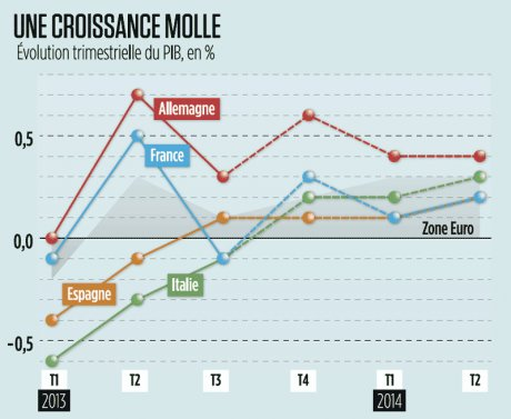 croissance molle zone euro