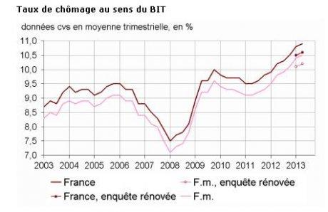 Courbe du chômage au sens du BIT depuis 2003