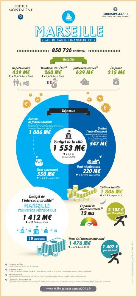 marseille_infographie