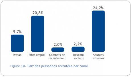 Fig 1 réseaux sociaux recrutement
