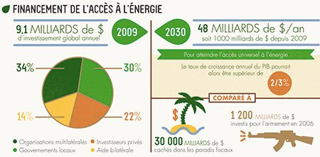 Africa Express - Infographie