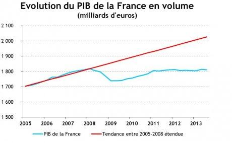 PIB France