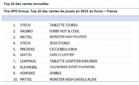 NPD Group France Jouet