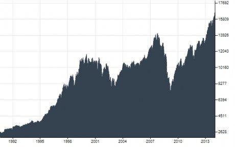 Dow Jones Bourse