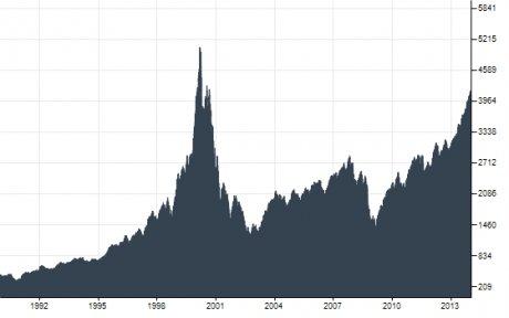 Nasdaq marchés financiers