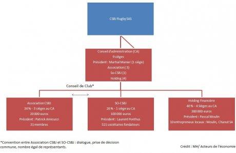 CSBJ infographie