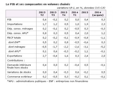 Croissance PIB Insee