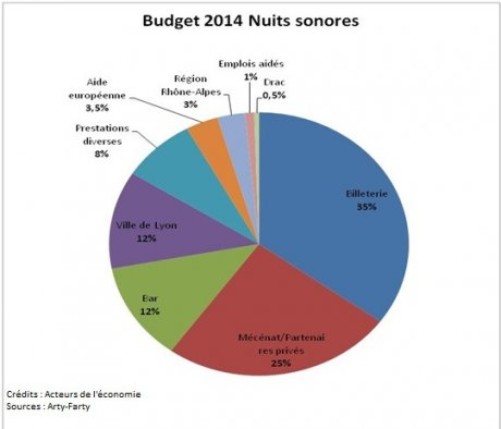 Nuits sonores Budget