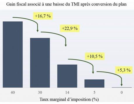 Graph TMI