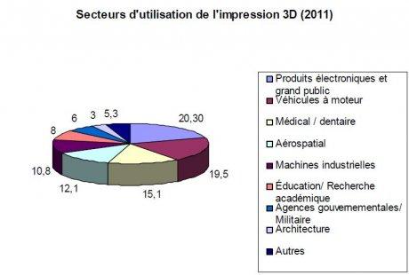 Secteurs utilisateurs impression 3D
