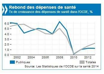 Graph santé OCDE