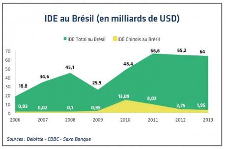 IDE au Brésil