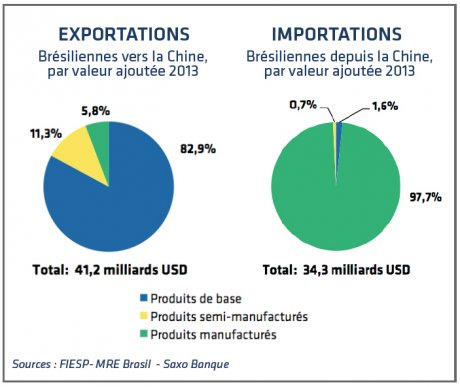 Exportation et importations