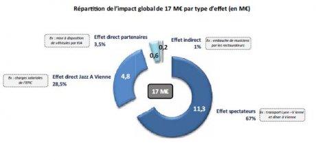 Jazz à Vienne impact éco