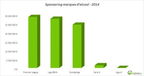 Sponsoring Football