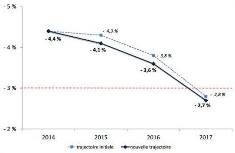 Nouvelle trajectoire des finances publiques selon Bercy