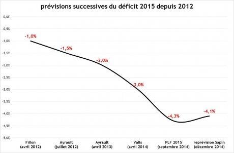 graph déficits