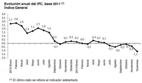 Indice prix consommation espagne