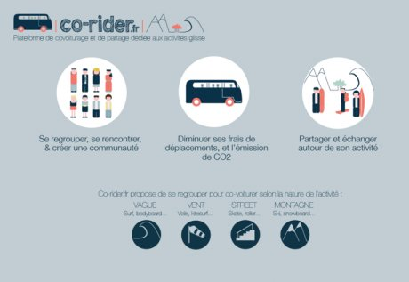 Co-rider Bordeaux