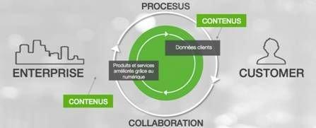 process entreprise