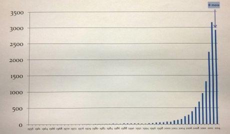 Évolution chronologique du nombre des publications scientifiques au sujet du microbiote