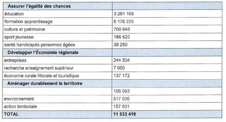 Les chiffres région