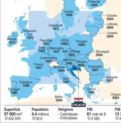 LA CROATIE DANS L'UE EN 2013 ?