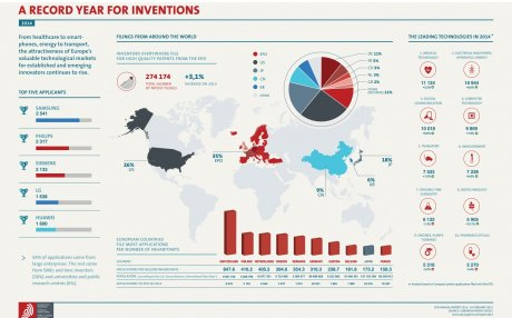A record Year for inventions OEB 2014 INNOVATION