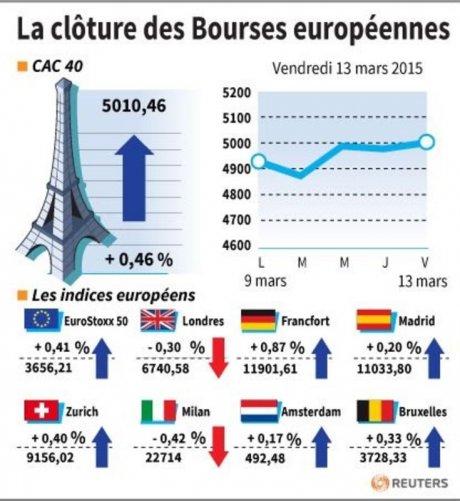 La cloture des bourses europeennes