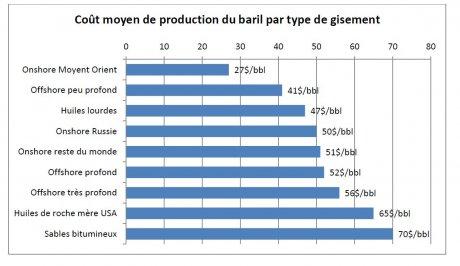 Opinion pétrole Alain Lehner