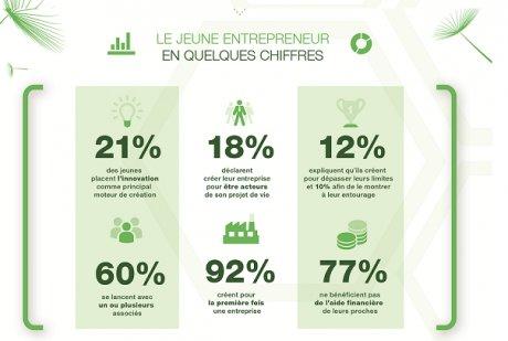 Infographie jeune entrepreneurs