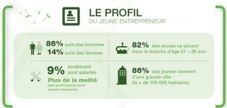 Infographie jeunes entrepreneurs