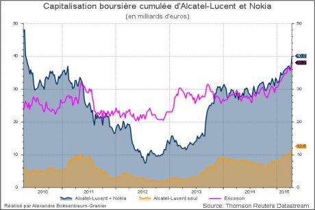 Capitalisation boursière Noka + Alcatel-Lucent face à Ericsson