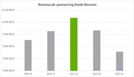 Rennes Football Sponsoring