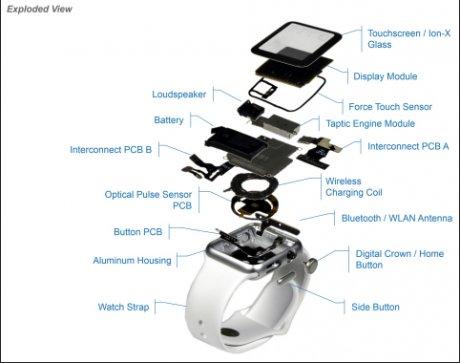 Composants Apple Watch Sport