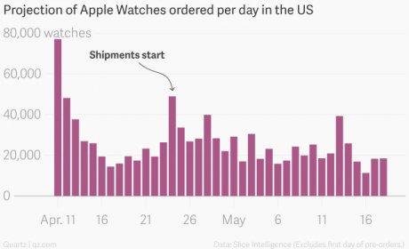 Projections de commandes d'Apple Watch US