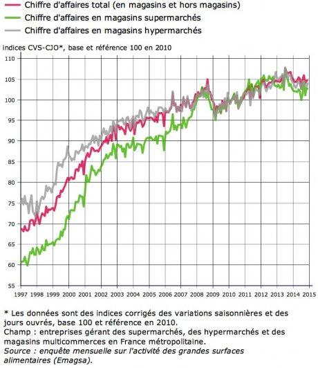 graph market
