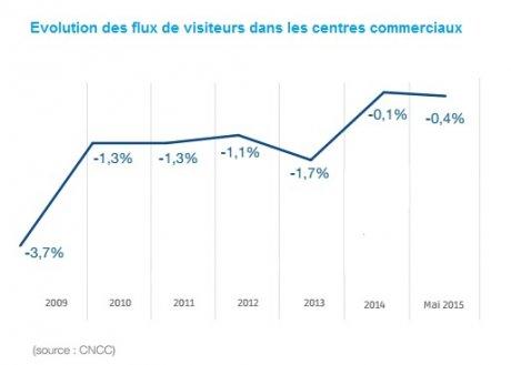 Evolution des flux de visiteurs dans les centres commerciaux