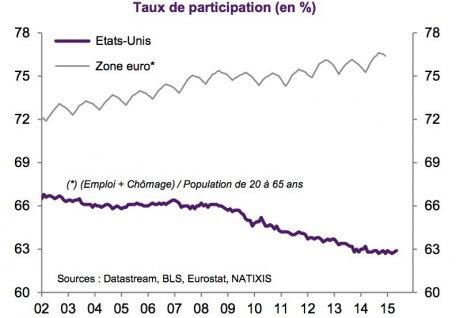 Artus taux d'emploi