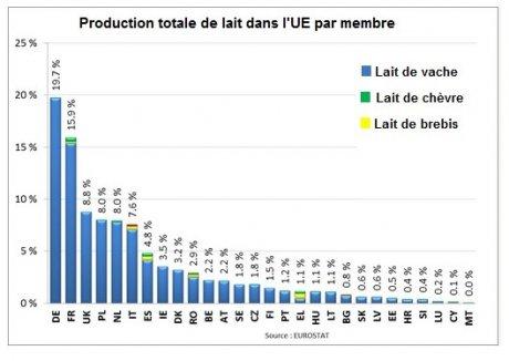 Production totale de lait par pays membre
