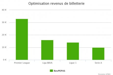 Optimisation des revenus de billetterie