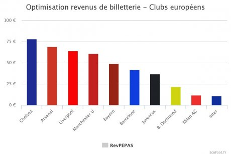 Optimisation des revenus de billetterie des clubs européens